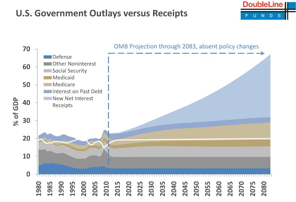 US Oultlay vs Receipts